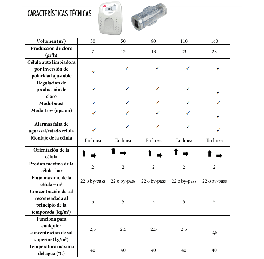 Caracteristicas Técnicas Clorador salino Pqs Salt Uno