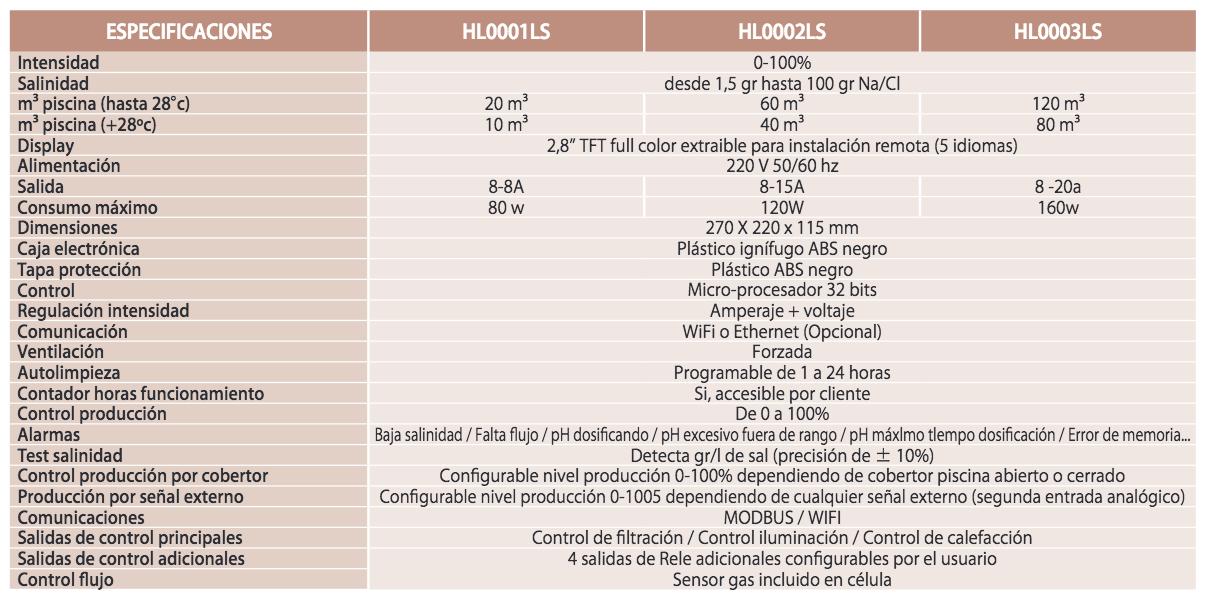 Caracteristicas tecnicas Hayward Aquarite low salt