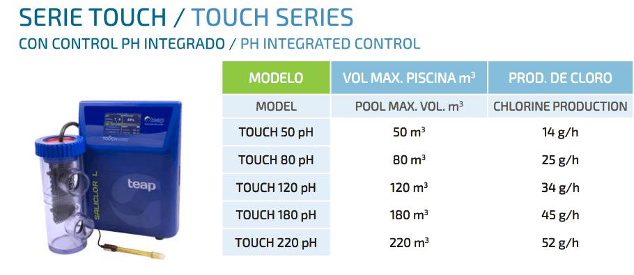 Clorador salino Saliclor Serie Touch con control de pH