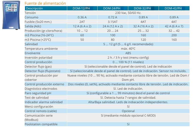 Datos técnicos cloradores salinos Idegis