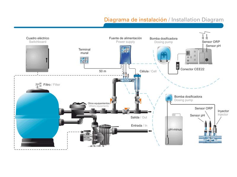 Instalación de clorador salino idegis Domotic con control de ph y redox