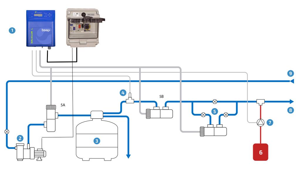 Instalación clorador salino saliclor con control de pH
