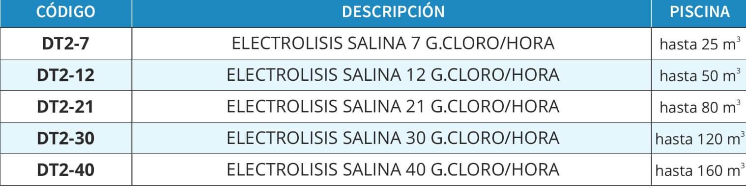 Modelos de cloración salina idegis tecno serie 2