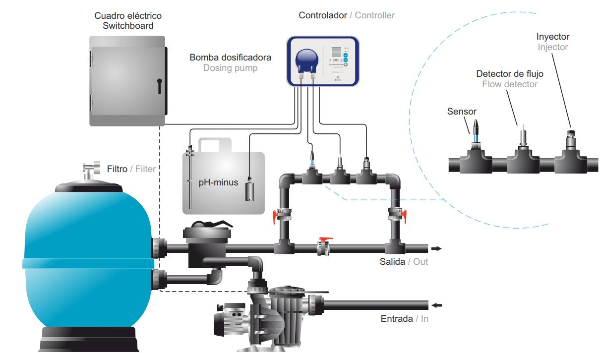 Esquema de instalación bypass de bomba dosificadora pH idegis