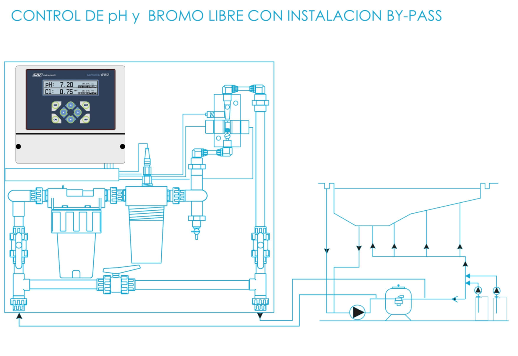 Montaje de panel Regulador de Bromo y pH CRF 650